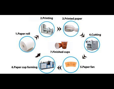 технология изготовления бумажных стаканов
